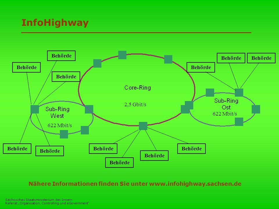 Sächsisches Staatsministerium des Innern Referat Organisation, Controlling und eGovernment Behörde 2,5 Gbit/s 622 Mbit/s Behörde InfoHighway Nähere In