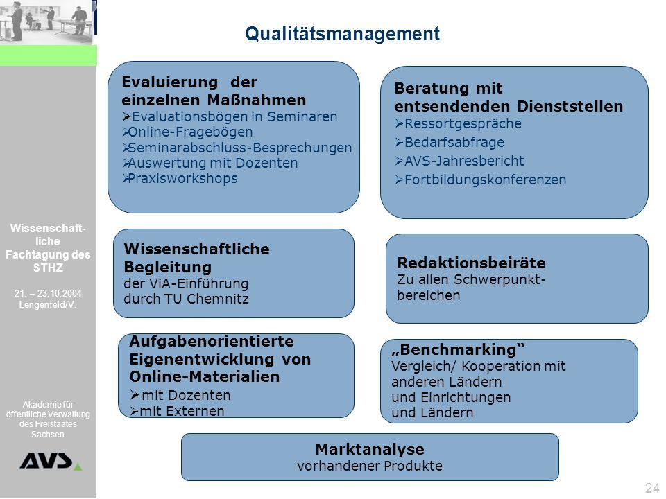 Wissenschaft- liche Fachtagung des STHZ 21. – 23.10.2004 Lengenfeld/V. Akademie für öffentliche Verwaltung des Freistaates Sachsen 24 Qualitätsmanagem