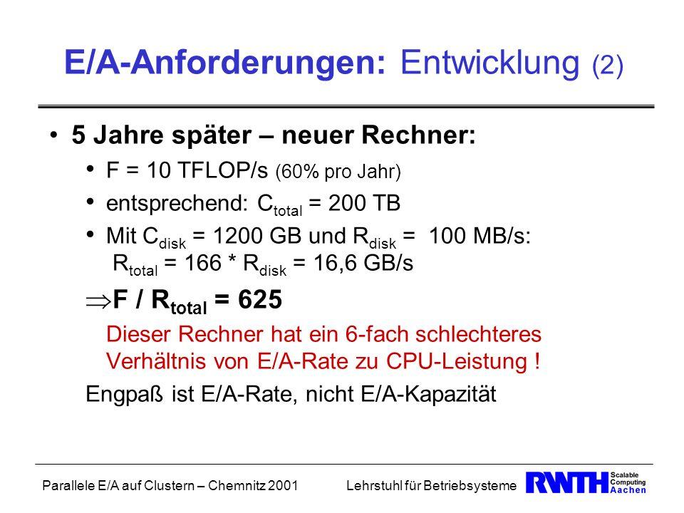 Parallele E/A auf Clustern – Chemnitz 2001Lehrstuhl für Betriebsysteme E/A-Anforderungen: Entwicklung (2) 5 Jahre später – neuer Rechner: F = 10 TFLOP