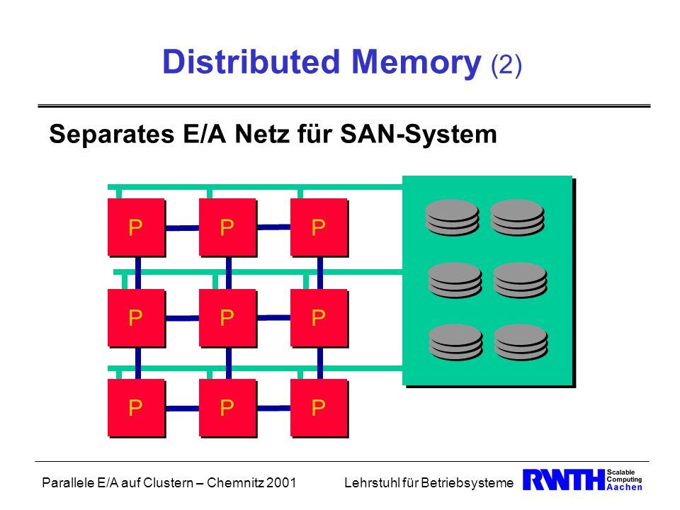 Parallele E/A auf Clustern – Chemnitz 2001Lehrstuhl für Betriebsysteme Distributed Memory (2) Separates E/A Netz für SAN-System P P P P P P P P P P P