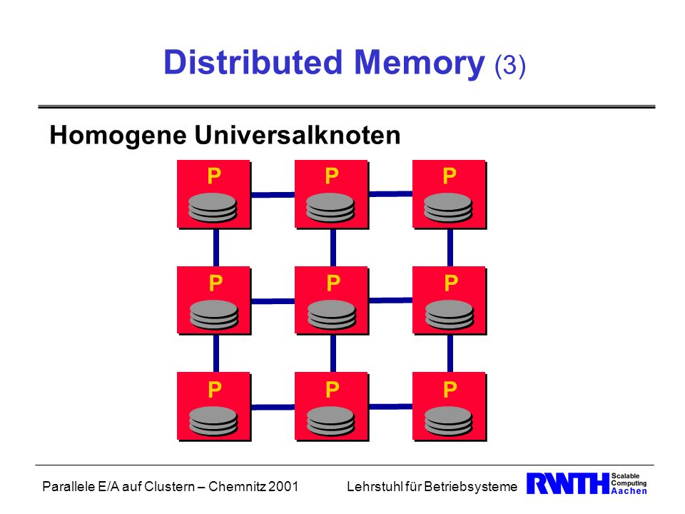 Parallele E/A auf Clustern – Chemnitz 2001Lehrstuhl für Betriebsysteme Distributed Memory (3) Homogene Universalknoten PPP PPP PPP