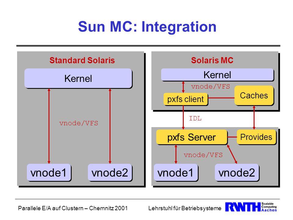 Parallele E/A auf Clustern – Chemnitz 2001Lehrstuhl für Betriebsysteme Sun MC: Integration Kernel vnode1 Standard Solaris vnode2 Solaris MC Kernel vno