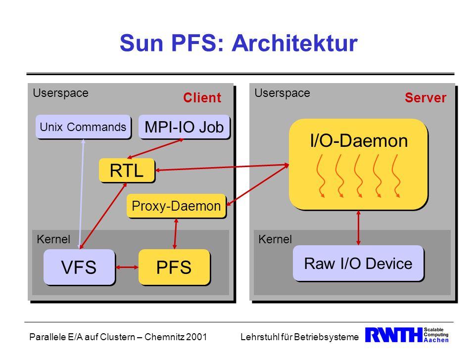 Parallele E/A auf Clustern – Chemnitz 2001Lehrstuhl für Betriebsysteme Kernel Userspace Sun PFS: Architektur RTL MPI-IO Job Proxy-Daemon VFS PFS Unix