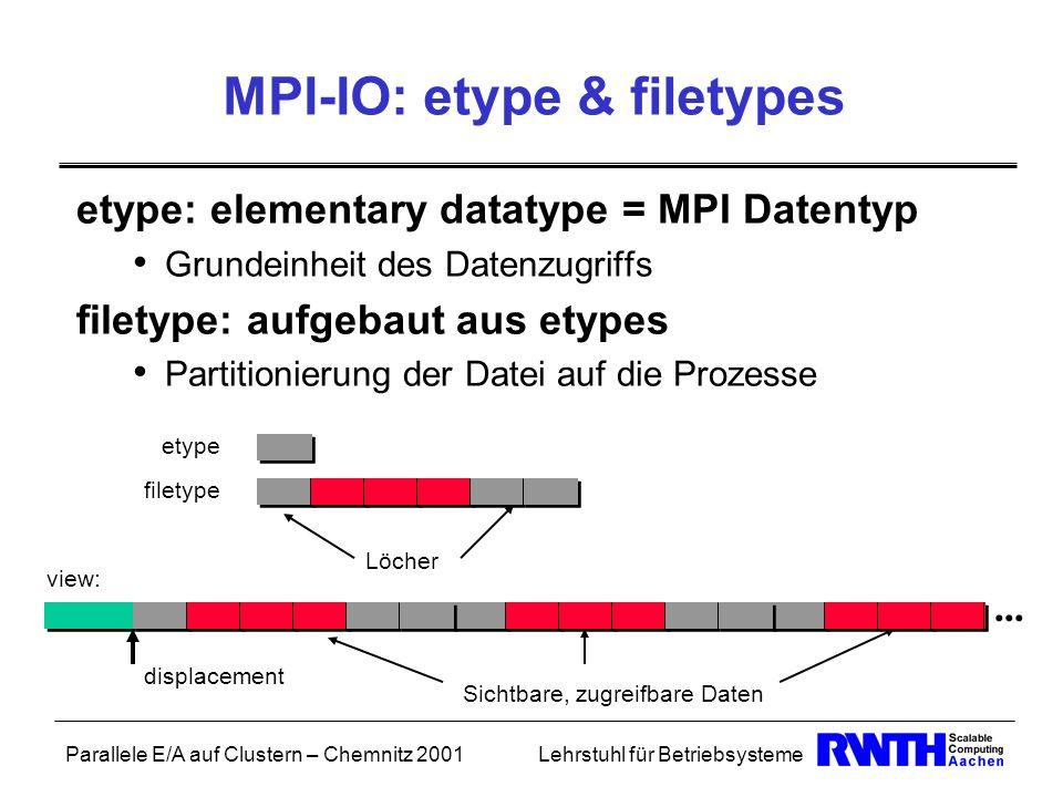 Parallele E/A auf Clustern – Chemnitz 2001Lehrstuhl für Betriebsysteme MPI-IO: etype & filetypes etype: elementary datatype = MPI Datentyp Grundeinhei