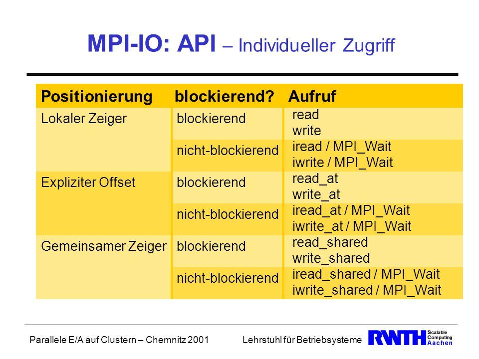 Parallele E/A auf Clustern – Chemnitz 2001Lehrstuhl für Betriebsysteme MPI-IO: API – Individueller Zugriff Positionierung blockierend? Aufruf Lokaler