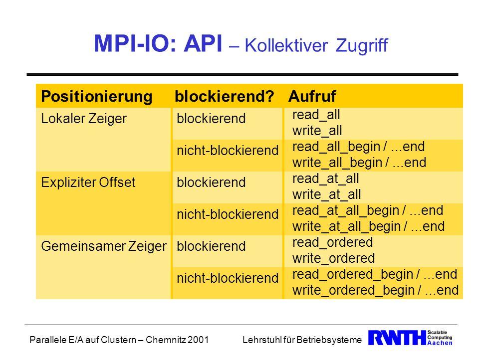 Parallele E/A auf Clustern – Chemnitz 2001Lehrstuhl für Betriebsysteme MPI-IO: API – Kollektiver Zugriff Positionierung blockierend? Aufruf Lokaler Ze