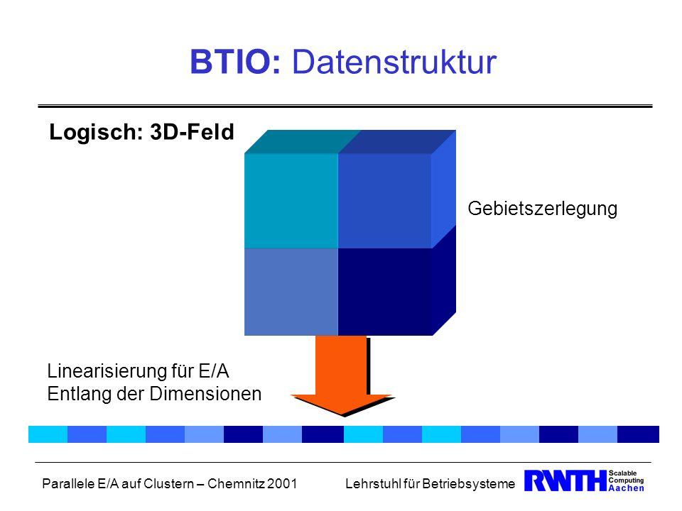 Parallele E/A auf Clustern – Chemnitz 2001Lehrstuhl für Betriebsysteme BTIO: Datenstruktur Logisch: 3D-Feld Linearisierung für E/A Entlang der Dimensi