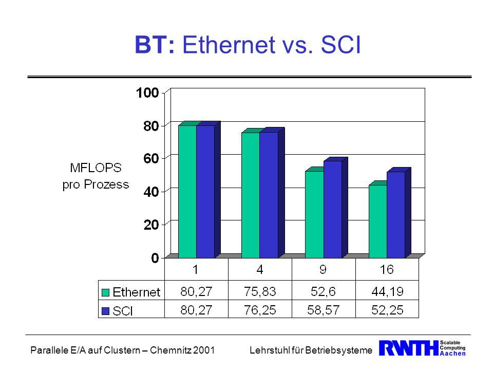Parallele E/A auf Clustern – Chemnitz 2001Lehrstuhl für Betriebsysteme BT: Ethernet vs. SCI