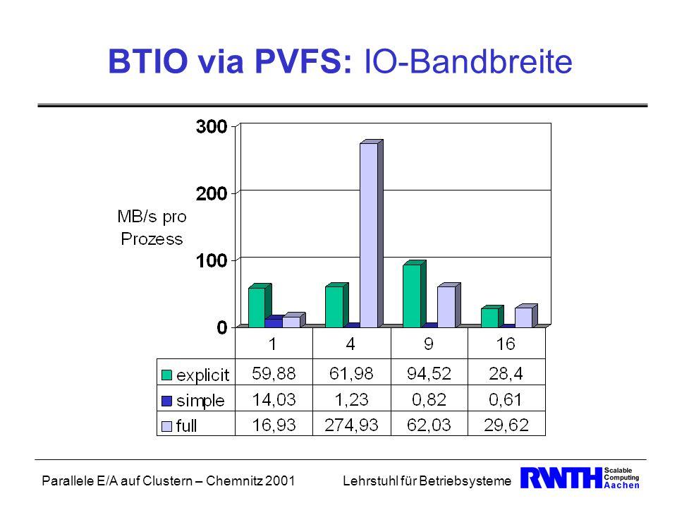 Parallele E/A auf Clustern – Chemnitz 2001Lehrstuhl für Betriebsysteme BTIO via PVFS: IO-Bandbreite