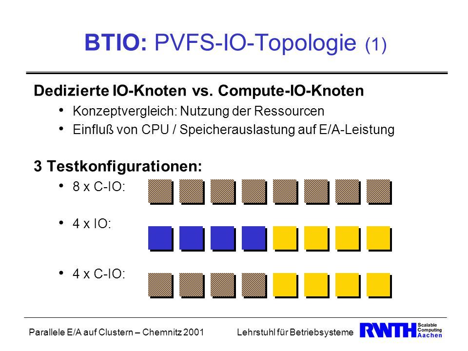Parallele E/A auf Clustern – Chemnitz 2001Lehrstuhl für Betriebsysteme Dedizierte IO-Knoten vs. Compute-IO-Knoten Konzeptvergleich: Nutzung der Ressou