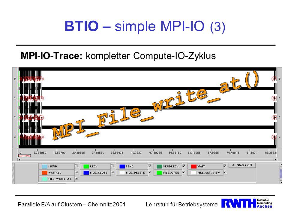 Parallele E/A auf Clustern – Chemnitz 2001Lehrstuhl für Betriebsysteme BTIO – simple MPI-IO (3) MPI-IO-Trace: kompletter Compute-IO-Zyklus