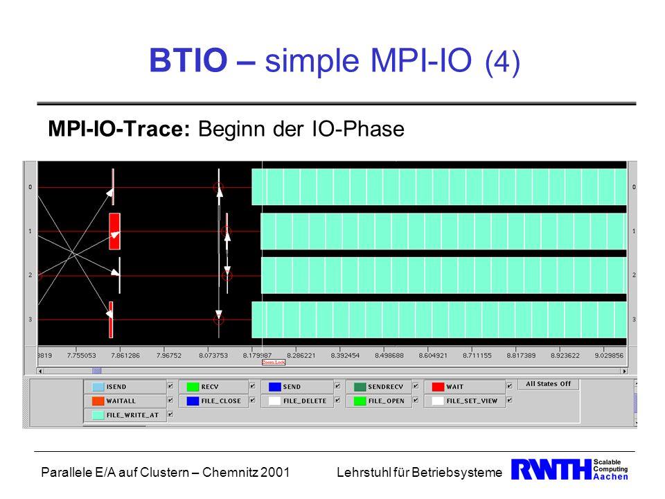 Parallele E/A auf Clustern – Chemnitz 2001Lehrstuhl für Betriebsysteme BTIO – simple MPI-IO (4) MPI-IO-Trace: Beginn der IO-Phase