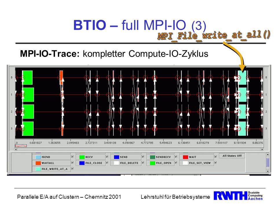 Parallele E/A auf Clustern – Chemnitz 2001Lehrstuhl für Betriebsysteme BTIO – full MPI-IO (3) MPI-IO-Trace: kompletter Compute-IO-Zyklus