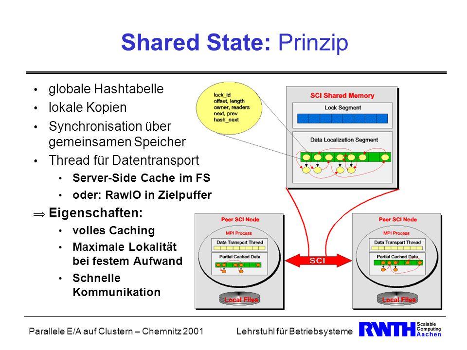 Parallele E/A auf Clustern – Chemnitz 2001Lehrstuhl für Betriebsysteme Shared State: Prinzip globale Hashtabelle lokale Kopien Synchronisation über ge