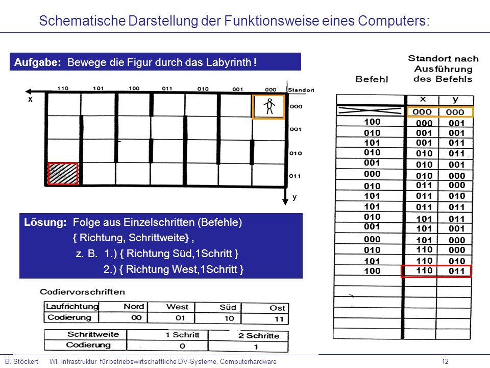 12 B. Stöckert WI, Infrastruktur für betriebswirtschaftliche DV-Systeme, Computerhardware Schematische Darstellung der Funktionsweise eines Computers: