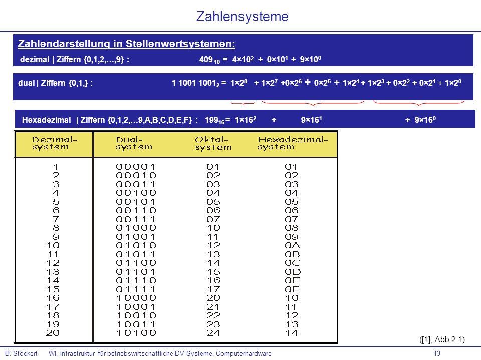 13 ([1], Abb.2.1) Zahlensysteme Zahlendarstellung in Stellenwertsystemen: dezimal | Ziffern {0,1,2,…,9} : 409 10 = 4×10 2 + 0×10 1 + 9×10 0 B. Stöcker