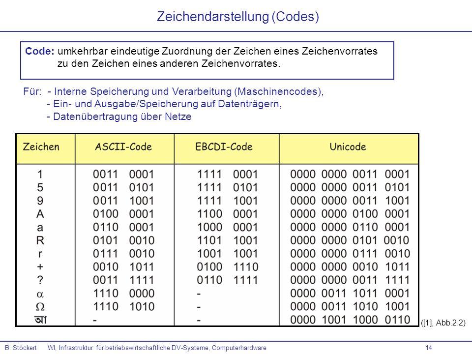 14 ([1], Abb.2.2) Zeichendarstellung (Codes) B. Stöckert WI, Infrastruktur für betriebswirtschaftliche DV-Systeme, Computerhardware Code: umkehrbar ei