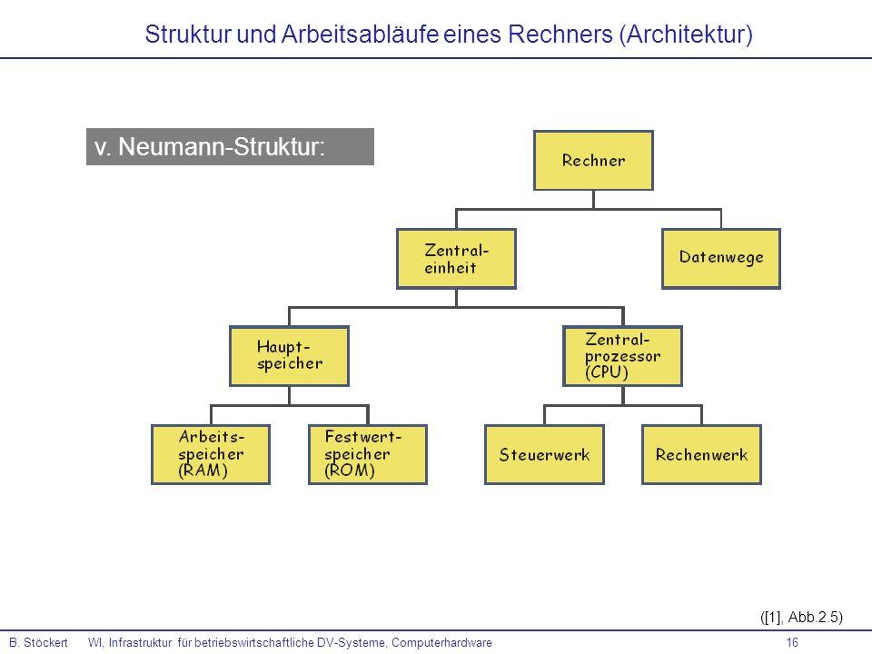 16 ([1], Abb.2.5) B. Stöckert WI, Infrastruktur für betriebswirtschaftliche DV-Systeme, Computerhardware v. Neumann-Struktur: Struktur und Arbeitsablä
