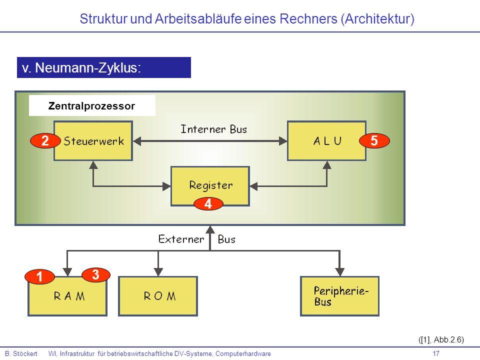 17 ([1], Abb.2.6) 2 3 5 4 B. Stöckert WI, Infrastruktur für betriebswirtschaftliche DV-Systeme, Computerhardware Zentralprozessor 1 v. Neumann-Zyklus: