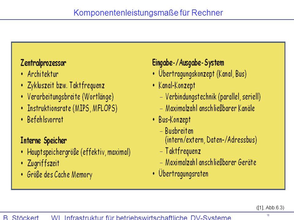 18 ([1], Abb.6.3) Komponentenleistungsmaße für Rechner B. Stöckert WI, Infrastruktur für betriebswirtschaftliche DV-Systeme, Computerhardware
