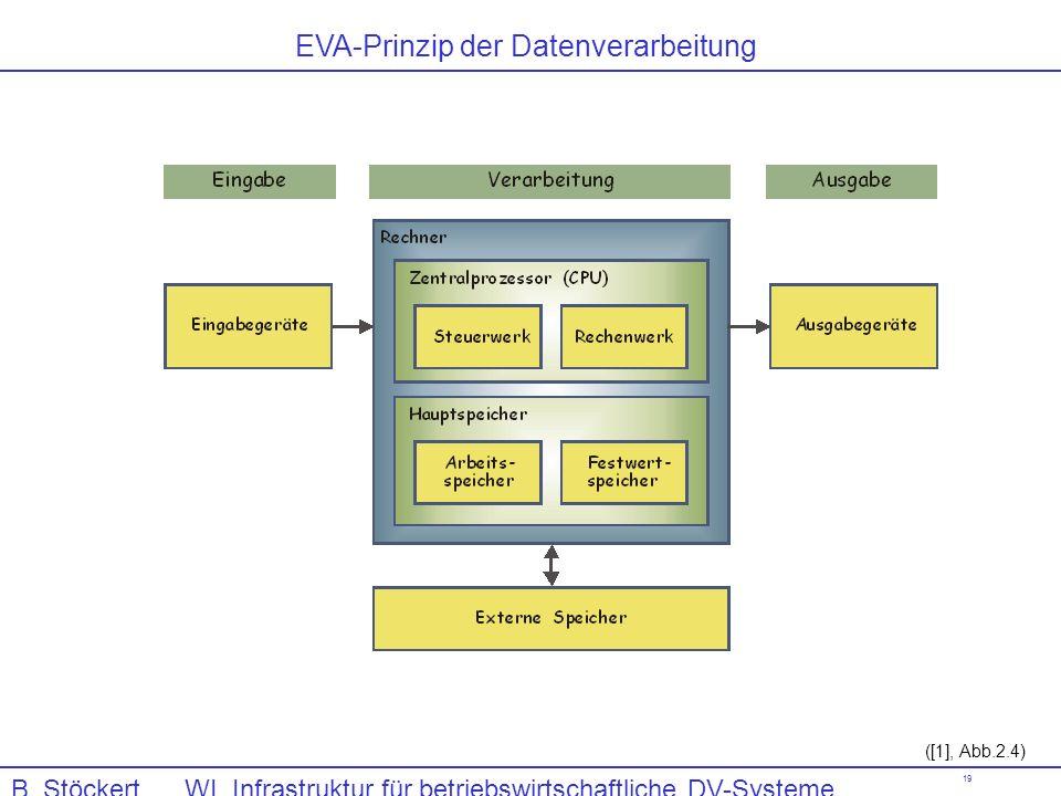 19 ([1], Abb.2.4) EVA-Prinzip der Datenverarbeitung B. Stöckert WI, Infrastruktur für betriebswirtschaftliche DV-Systeme, Computerhardware