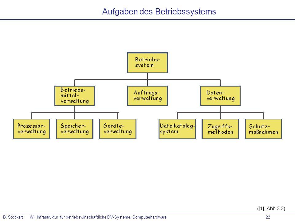 22 ([1], Abb.3.3) Aufgaben des Betriebssystems B. Stöckert WI, Infrastruktur für betriebswirtschaftliche DV-Systeme, Computerhardware