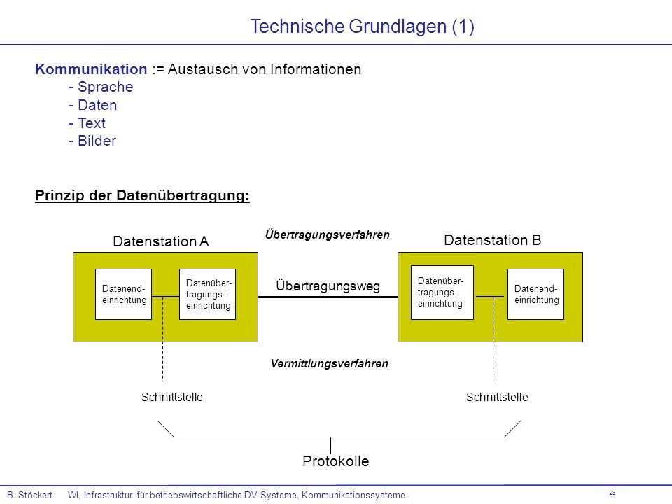 28 Technische Grundlagen (1) Prinzip der Datenübertragung: Kommunikation := Austausch von Informationen - Sprache - Daten - Text - Bilder Datenend- ei
