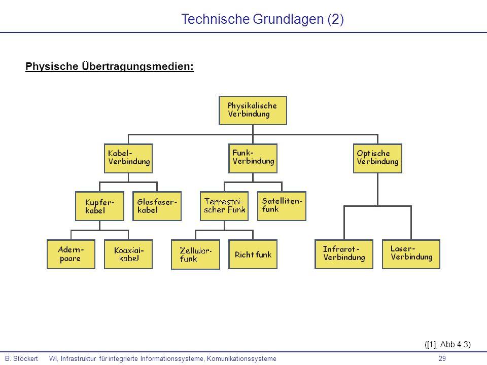 29 B. Stöckert WI, Infrastruktur für integrierte Informationssysteme, Komunikationssysteme ([1], Abb.4.3) Technische Grundlagen (2) Physische Übertrag