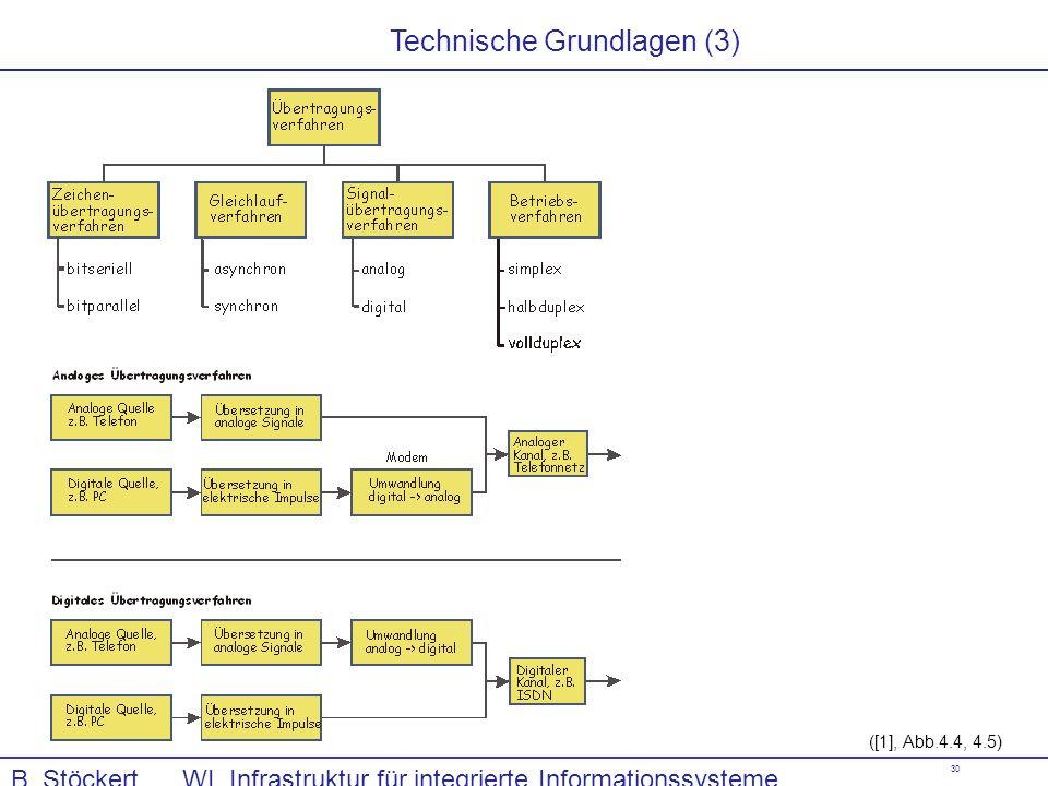 30 B. Stöckert WI, Infrastruktur für integrierte Informationssysteme, Kommunikationssysteme ([1], Abb.4.4, 4.5) Technische Grundlagen (3)