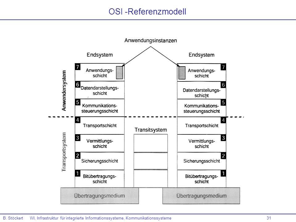 31 B. Stöckert WI, Infrastruktur für integrierte Informationssysteme, Kommunikationssysteme OSI -Referenzmodell