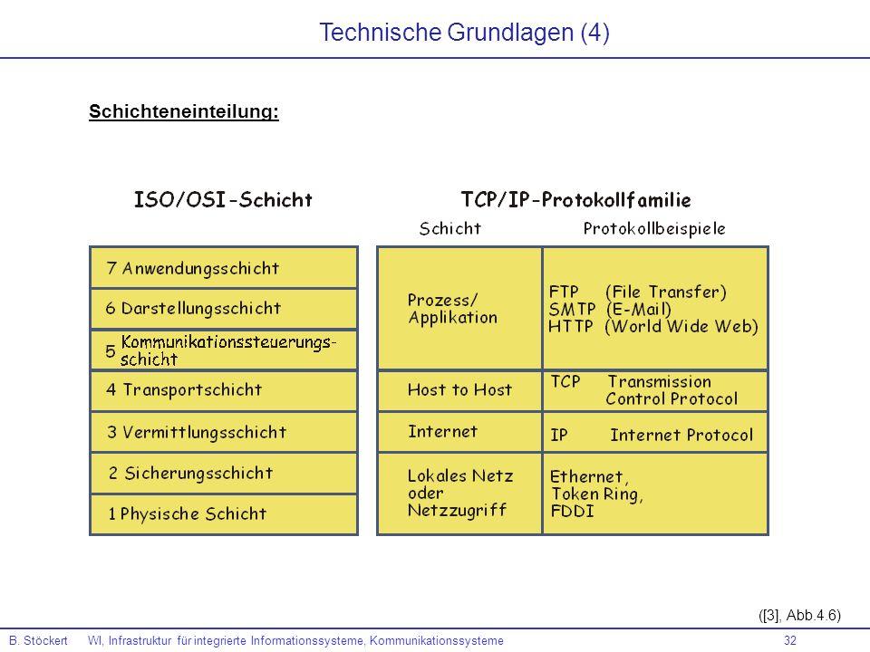 32 B. Stöckert WI, Infrastruktur für integrierte Informationssysteme, Kommunikationssysteme ([3], Abb.4.6) Technische Grundlagen (4) Schichteneinteilu