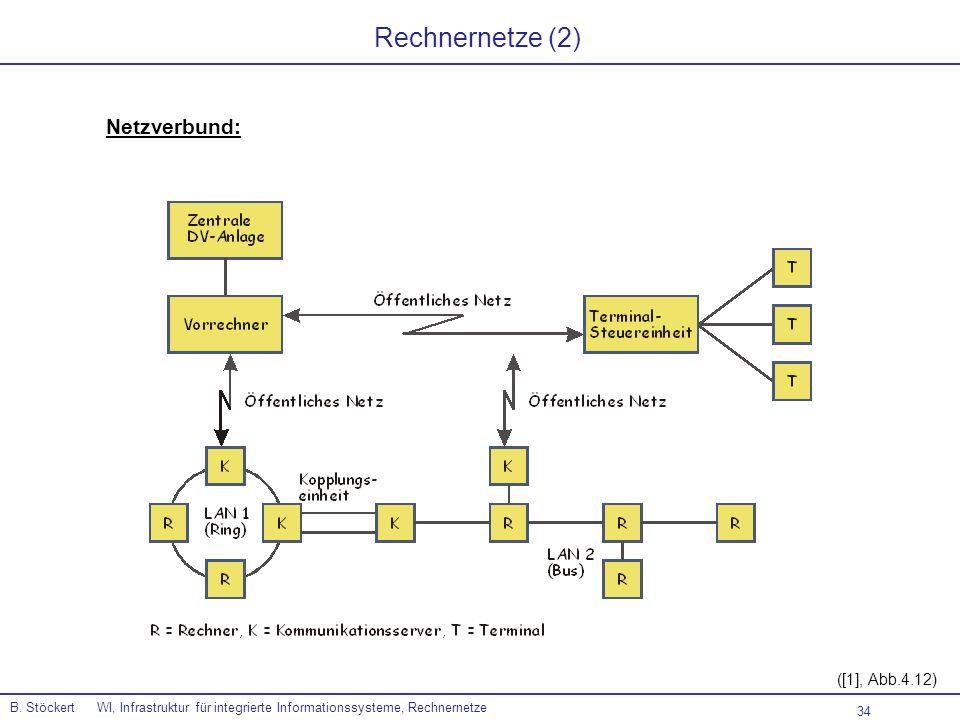 34 B. Stöckert WI, Infrastruktur für integrierte Informationssysteme, Rechnernetze ([1], Abb.4.12) Rechnernetze (2) Netzverbund: