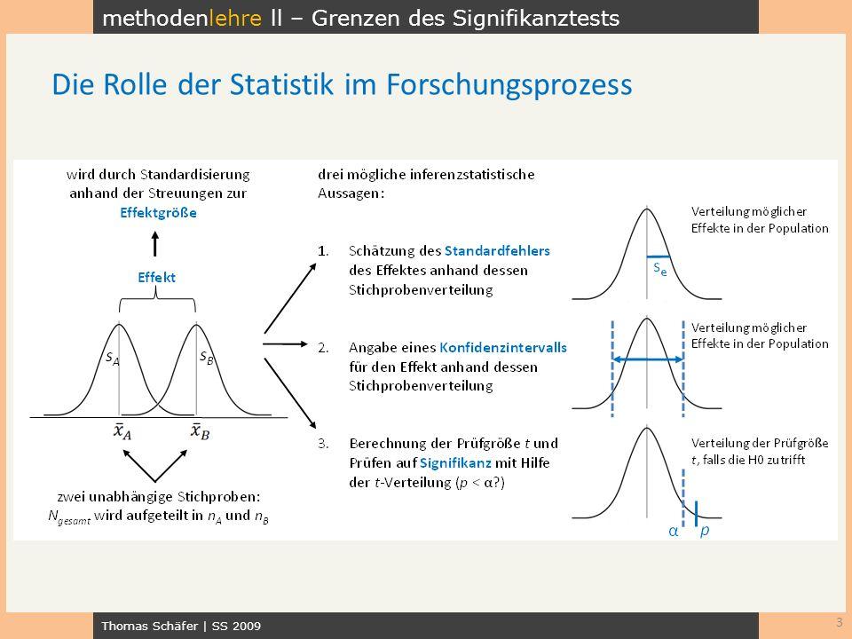 methodenlehre ll – Grenzen des Signifikanztests Thomas Schäfer   SS 2009 3 Die Rolle der Statistik im Forschungsprozess