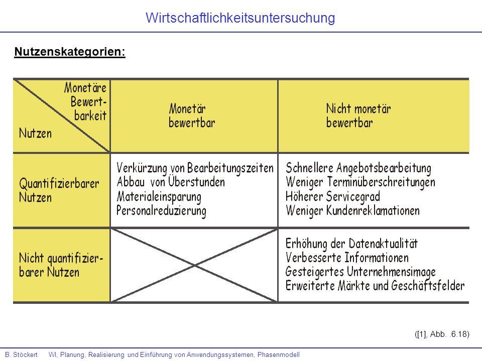 B. Stöckert WI, Planung, Realisierung und Einführung von Anwendungssystemen, Phasenmodell ([1], Abb..6.18) Nutzenskategorien: Wirtschaftlichkeitsunter