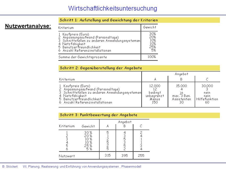 B. Stöckert WI, Planung, Realisierung und Einführung von Anwendungssystemen, Phasenmodell Nutzwertanalyse: Wirtschaftlichkeitsuntersuchung