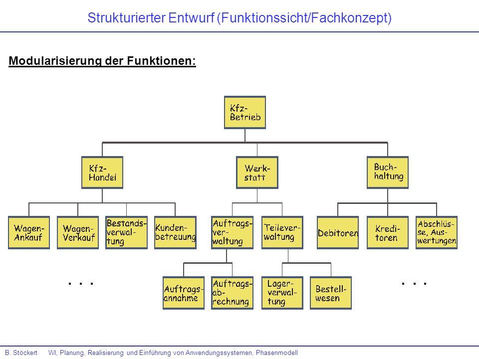 B. Stöckert WI, Planung, Realisierung und Einführung von Anwendungssystemen, Phasenmodell Strukturierter Entwurf (Funktionssicht/Fachkonzept) Modulari