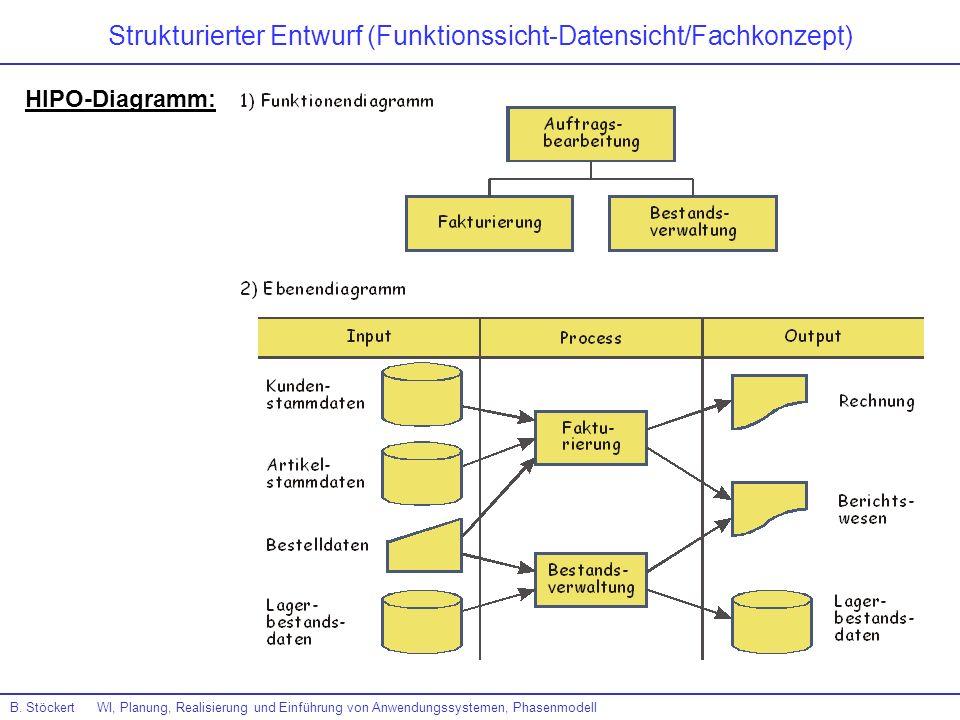 B. Stöckert WI, Planung, Realisierung und Einführung von Anwendungssystemen, Phasenmodell HIPO-Diagramm: Strukturierter Entwurf (Funktionssicht-Datens