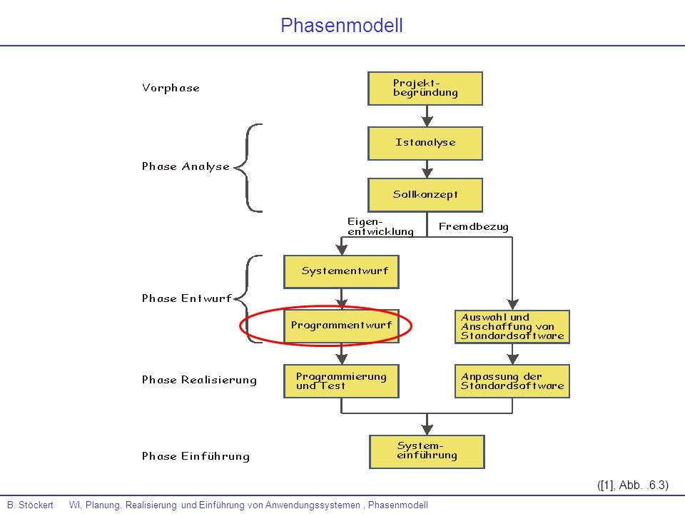 B. Stöckert WI, Planung, Realisierung und Einführung von Anwendungssystemen, Phasenmodell ([1], Abb..6.3) Phasenmodell