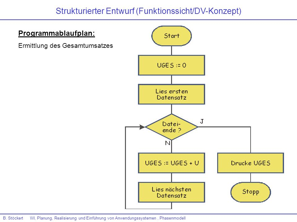 B. Stöckert WI, Planung, Realisierung und Einführung von Anwendungssystemen, Phasenmodell Strukturierter Entwurf (Funktionssicht/DV-Konzept) Programma