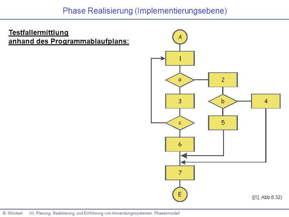 B. Stöckert WI, Planung, Realisierung und Einführung von Anwendungssystemen, Phasenmodell ([1], Abb.6.32) Testfallermittlung anhand des Programmablauf