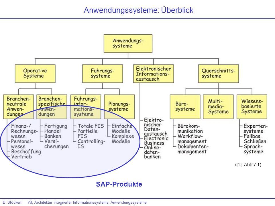 B. Stöckert WI, Architektur integrierter Informationssysteme, Anwendungssysteme ([1], Abb.7.1) Anwendungssysteme: Überblick SAP-Produkte