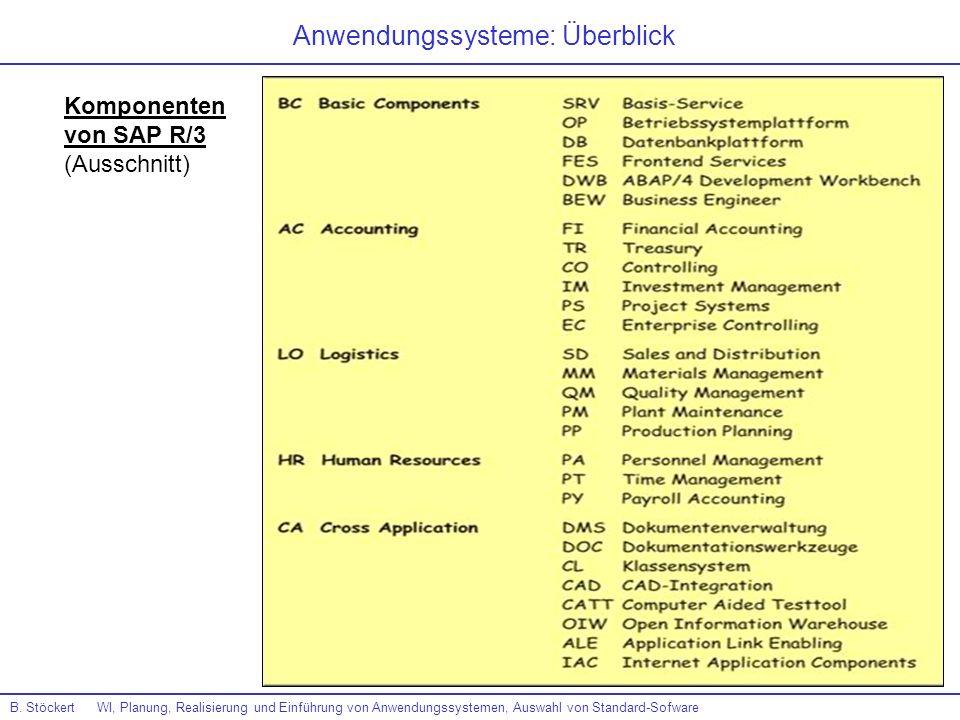 Anwendungssysteme: Überblick Komponenten von SAP R/3 (Ausschnitt) B. Stöckert WI, Planung, Realisierung und Einführung von Anwendungssystemen, Auswahl