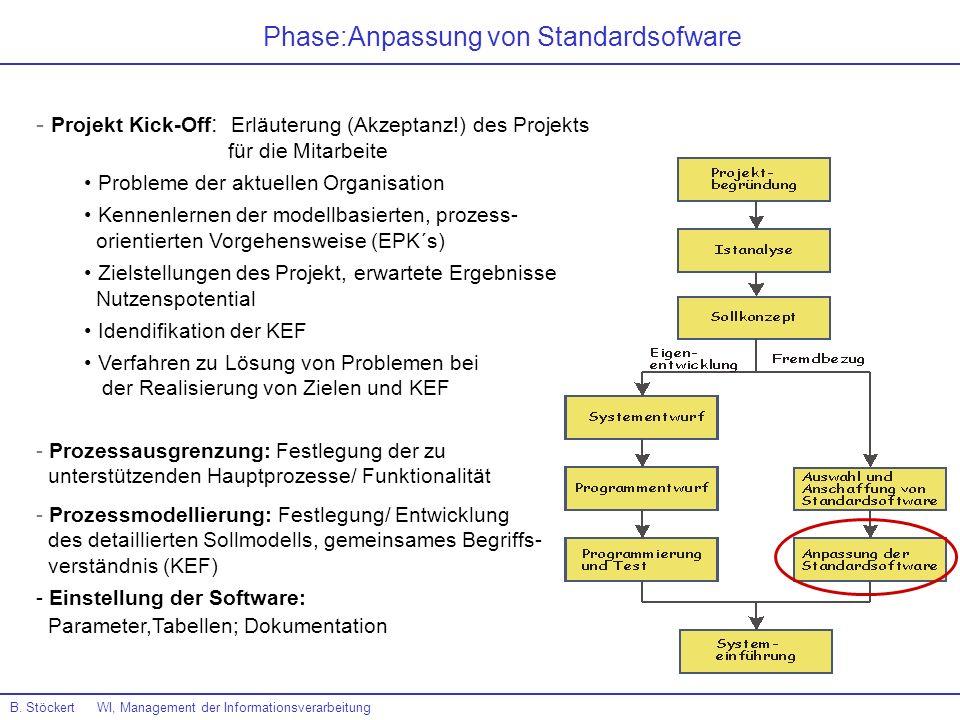 B. Stöckert WI, Management der Informationsverarbeitung Phase:Anpassung von Standardsofware - Projekt Kick-Off : Erläuterung (Akzeptanz!) des Projekts