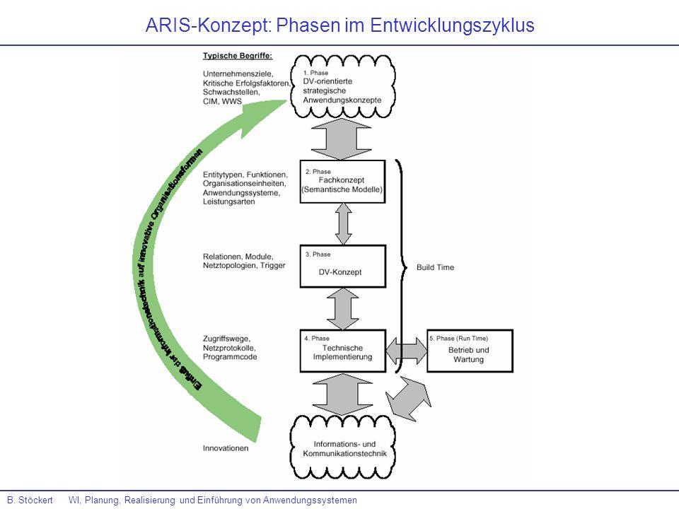 ARIS-Konzept: Phasen im Entwicklungszyklus B. Stöckert WI, Planung, Realisierung und Einführung von Anwendungssystemen