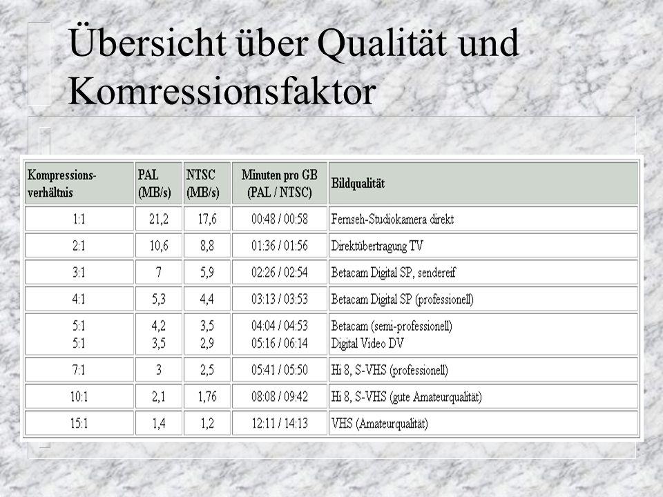 Übersicht über Qualität und Komressionsfaktor