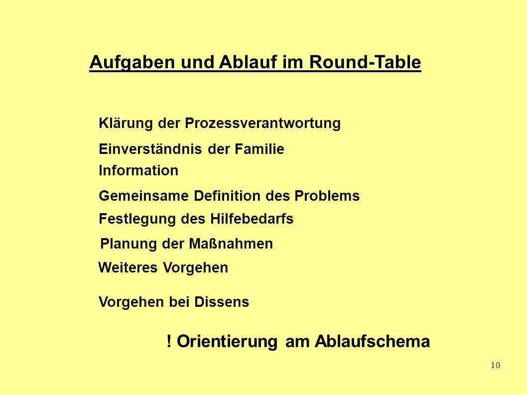 10 Aufgaben und Ablauf im Round-Table Klärung der Prozessverantwortung Information Gemeinsame Definition des Problems Planung der Maßnahmen Weiteres V