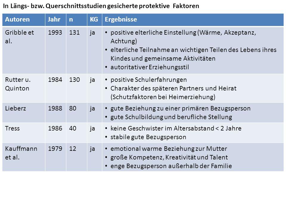 AutorenJahrnKGErgebnisse Gribble et al. 1993131ja positive elterliche Einstellung (Wärme, Akzeptanz, Achtung) elterliche Teilnahme an wichtigen Teilen