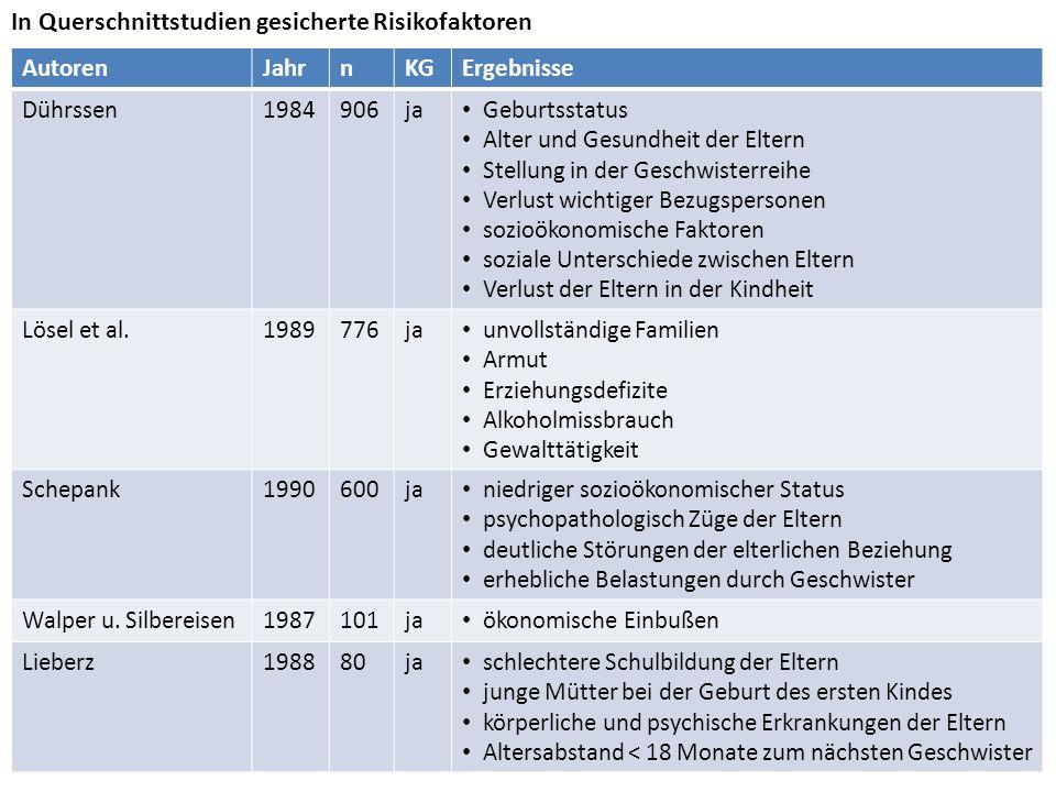 AutorenJahrnKGErgebnisse Dührssen1984906ja Geburtsstatus Alter und Gesundheit der Eltern Stellung in der Geschwisterreihe Verlust wichtiger Bezugspers