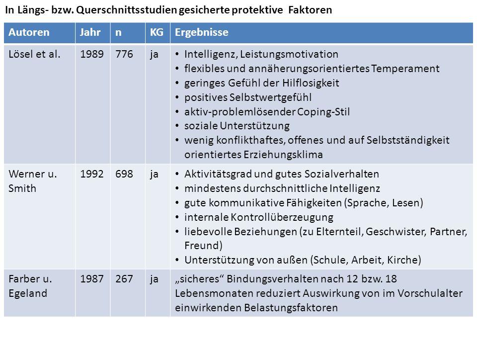 AutorenJahrnKGErgebnisse Lösel et al.1989776ja Intelligenz, Leistungsmotivation flexibles und annäherungsorientiertes Temperament geringes Gefühl der