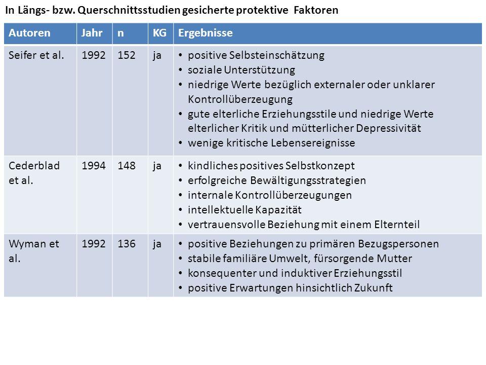 AutorenJahrnKGErgebnisse Seifer et al.1992152ja positive Selbsteinschätzung soziale Unterstützung niedrige Werte bezüglich externaler oder unklarer Ko